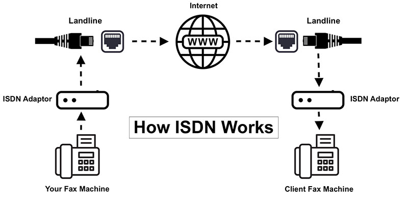 How ISDN Works